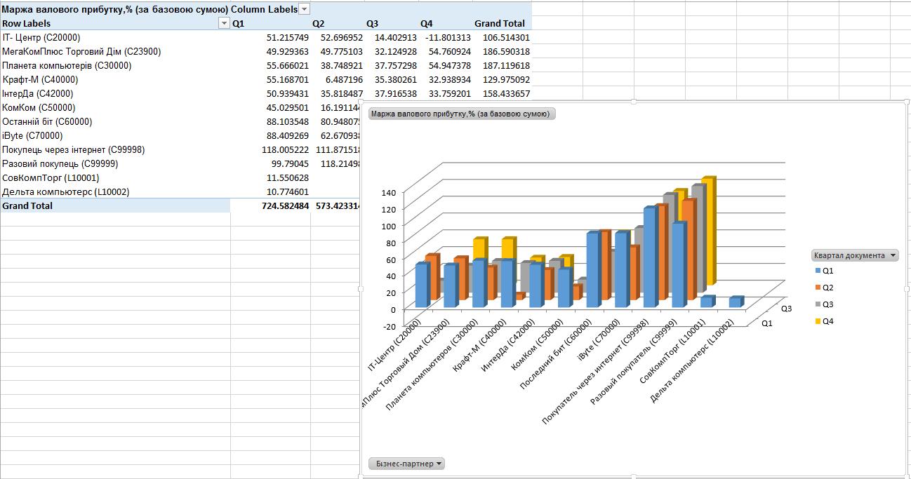Многомерные модели данных (OLAP)